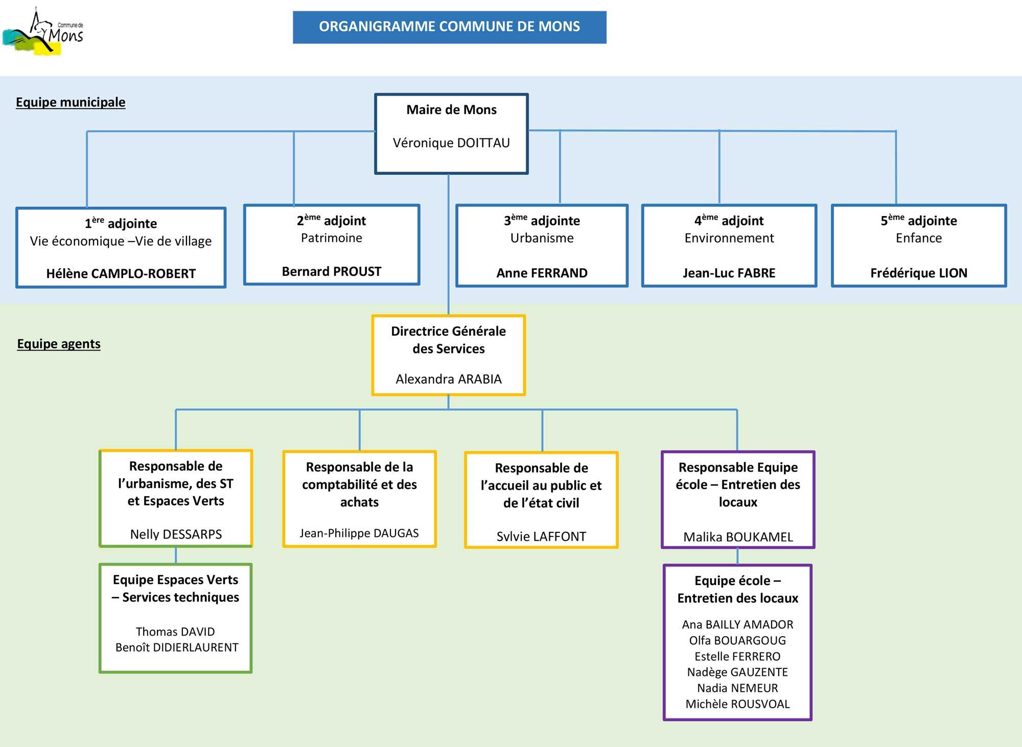 Organigramme commune de Mons