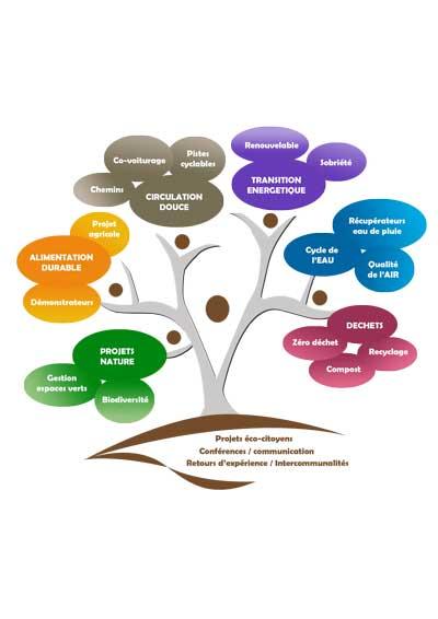 Conférence : Réussir sont projet (les étapes, les diagnostics, les artisans et les aides financières)